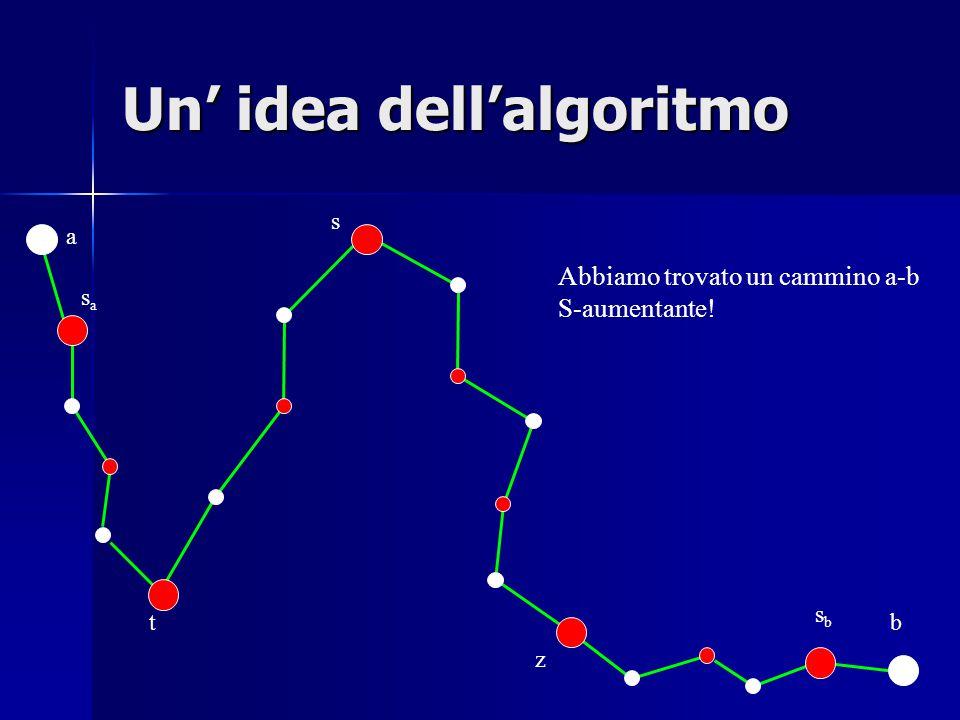 a t sasa sbsb b s z Un' idea dell'algoritmo Abbiamo trovato un cammino a-b S-aumentante!