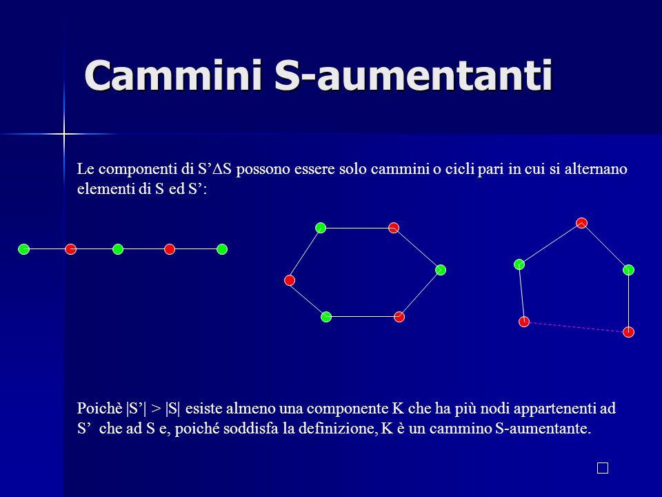 Cammini S-aumentanti Le componenti di S'∆S possono essere solo cammini o cicli pari in cui si alternano elementi di S ed S': Poichè |S'| > |S| esiste almeno una componente K che ha più nodi appartenenti ad S' che ad S e, poiché soddisfa la definizione, K è un cammino S-aumentante.