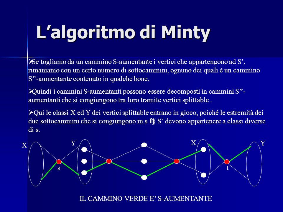 L'algoritmo di Minty  Se togliamo da un cammino S-aumentante i vertici che appartengono ad S', rimaniamo con un certo numero di sottocammini, ognuno dei quali è un cammino S''-aumentante contenuto in qualche bone.