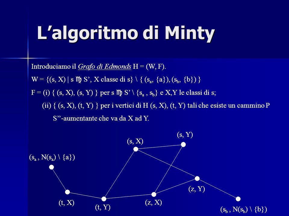 L'algoritmo di Minty Introduciamo il Grafo di Edmonds H = (W, F).
