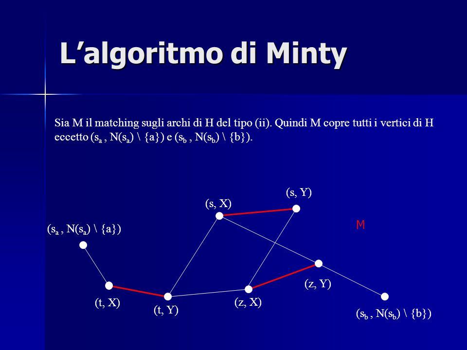 L'algoritmo di Minty (t, X) (t, Y) (s, Y) (s, X) (z, X) (z, Y) (s a, N(s a ) \ {a}) (s b, N(s b ) \ {b}) Sia M il matching sugli archi di H del tipo (ii).