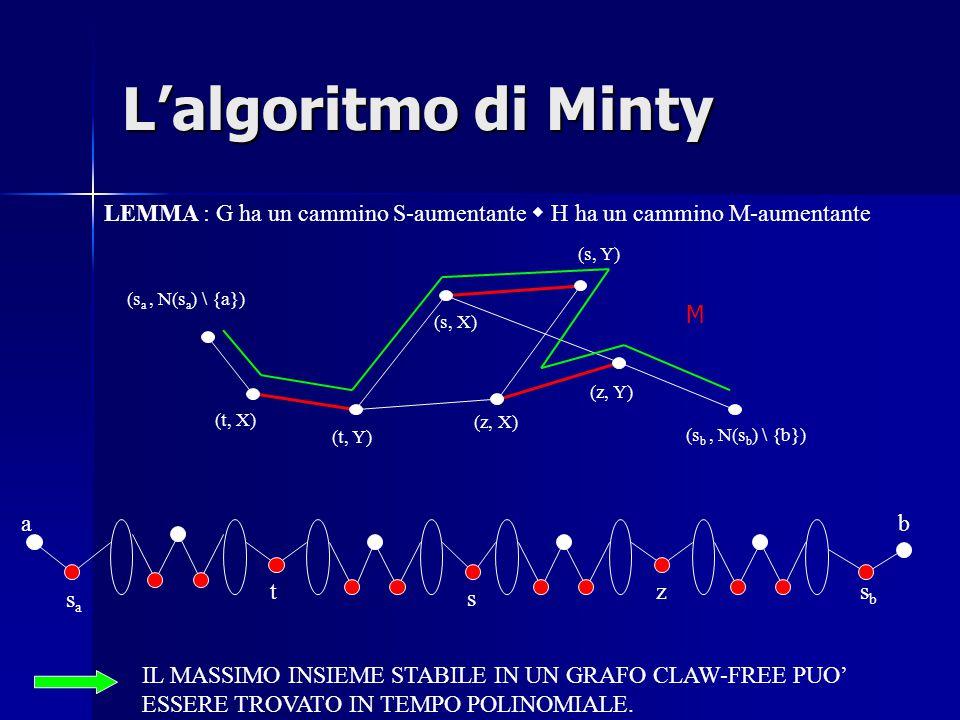 L'algoritmo di Minty LEMMA : G ha un cammino S-aumentante  H ha un cammino M-aumentante (t, X) (t, Y) (s, Y) (s, X) (z, X) (z, Y) (s a, N(s a ) \ {a}) (s b, N(s b ) \ {b}) M t s z sasa a sbsb b IL MASSIMO INSIEME STABILE IN UN GRAFO CLAW-FREE PUO' ESSERE TROVATO IN TEMPO POLINOMIALE.