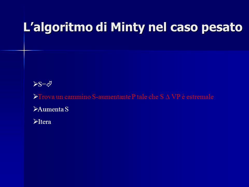  S=   Trova un cammino S-aumentante P tale che S ∆ VP è estremale  Aumenta S  Itera L'algoritmo di Minty nel caso pesato