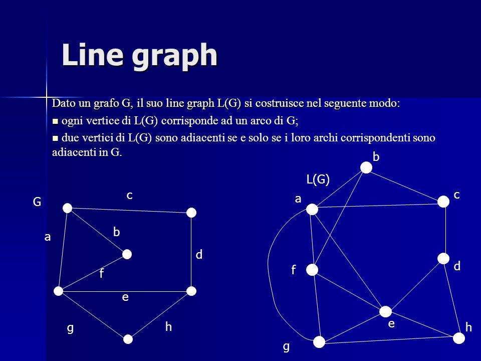Line graph Dato un grafo G, il suo line graph L(G) si costruisce nel seguente modo: ogni vertice di L(G) corrisponde ad un arco di G; due vertici di L(G) sono adiacenti se e solo se i loro archi corrispondenti sono adiacenti in G.
