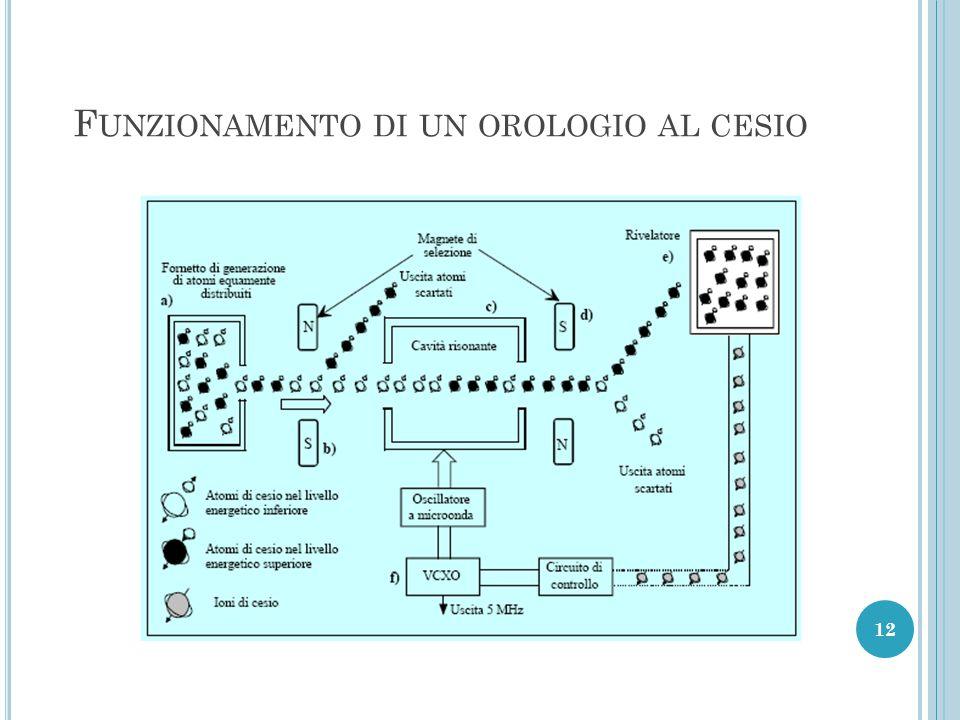 F UNZIONAMENTO DI UN OROLOGIO AL CESIO 12
