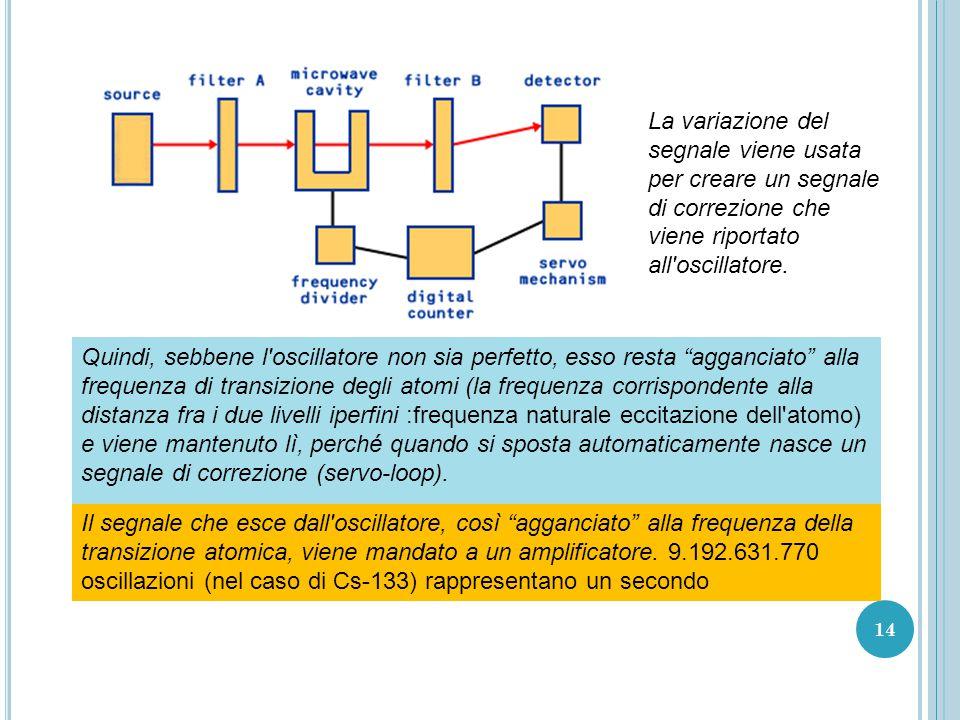 14 La variazione del segnale viene usata per creare un segnale di correzione che viene riportato all oscillatore.
