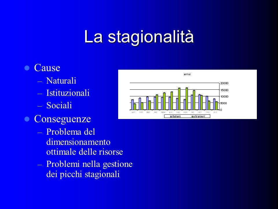 La stagionalità Cause – Naturali – Istituzionali – Sociali Conseguenze – Problema del dimensionamento ottimale delle risorse – Problemi nella gestione dei picchi stagionali