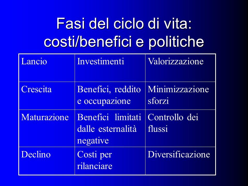 Fasi del ciclo di vita: costi/benefici e politiche DiversificazioneCosti per rilanciare Declino Controllo dei flussi Benefici limitati dalle esternalità negative Maturazione Minimizzazione sforzi Benefici, reddito e occupazione Crescita ValorizzazioneInvestimentiLancio