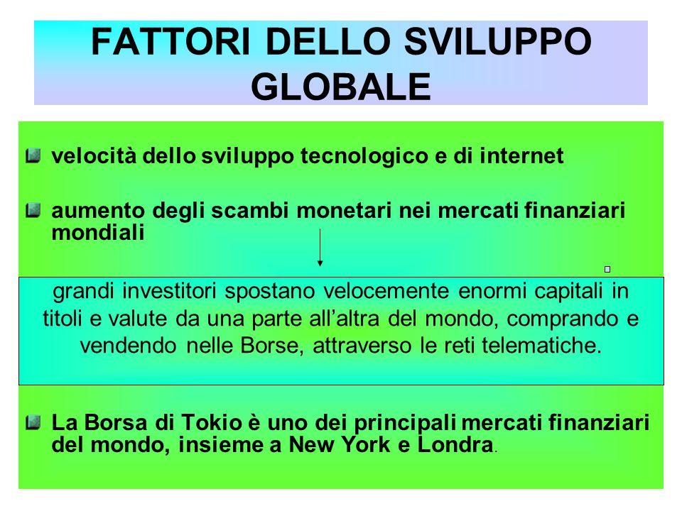 FATTORI DELLO SVILUPPO GLOBALE velocità dello sviluppo tecnologico e di internet aumento degli scambi monetari nei mercati finanziari mondiali La Bors