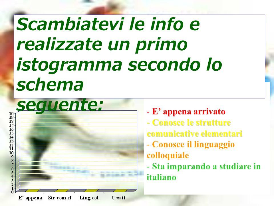 COLORI ISTOGRAMMA - E' appena arrivato - Conosce le strutture comunicative elementari - Conosce il linguaggio colloquiale - Sta imparando a studiare i