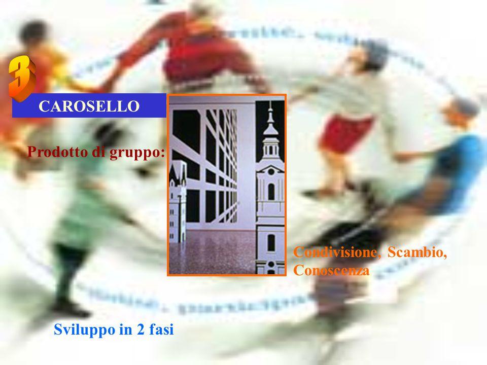 CAROSELLO Condivisione, Scambio, Conoscenza Prodotto di gruppo: Sviluppo in 2 fasi
