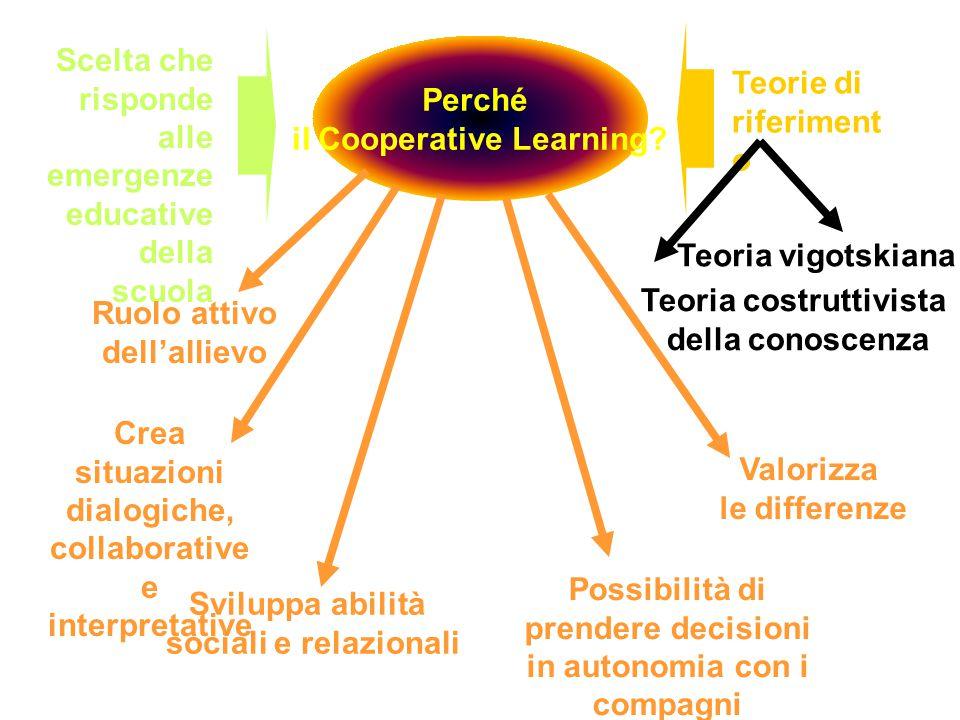 Perché il Cooperative Learning? Scelta che risponde alle emergenze educative della scuola Ruolo attivo dell'allievo Possibilità di prendere decisioni