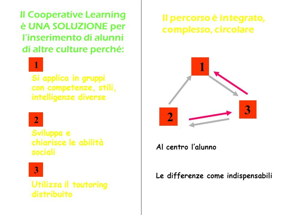 Uso linguaggi diversi: iconico mimico-motorio musicale NUOVO ALUNNO DIVERSA CULTURA PROGETTO ACCOGLIENZA CON IL COOPERATIVE LEARNING PROGETTO ALFABETIZZAZIONE CON IL COOPERATIVE LEARNING ATTIVITÀ IN CLASSE DI COOPERATIVE LEARNING Uso del toutoring Attività a coppie Uso diverse intelligenze In coppie e in tre a turno RISORSE-DOCENTE Compresenza per osservare e analizzare Ore eccedenti per progettare RISORSE-ALUNNI Il compagno straniero è loro affidato Esigenza di fornirgli gli strumenti per comunicare Disponibilità al tutoraggio FOCUS: Sulla persona, sul livello e modalità di scambio, sulle competenze trasversali, Sull'uso di strategie L'ALUNNO È AFFIDATO AL GRUPPO CLASSE