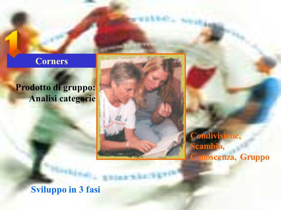 Corners Condivisione, Scambio, Conoscenza, Gruppo Prodotto di gruppo: Analisi categorie Sviluppo in 3 fasi