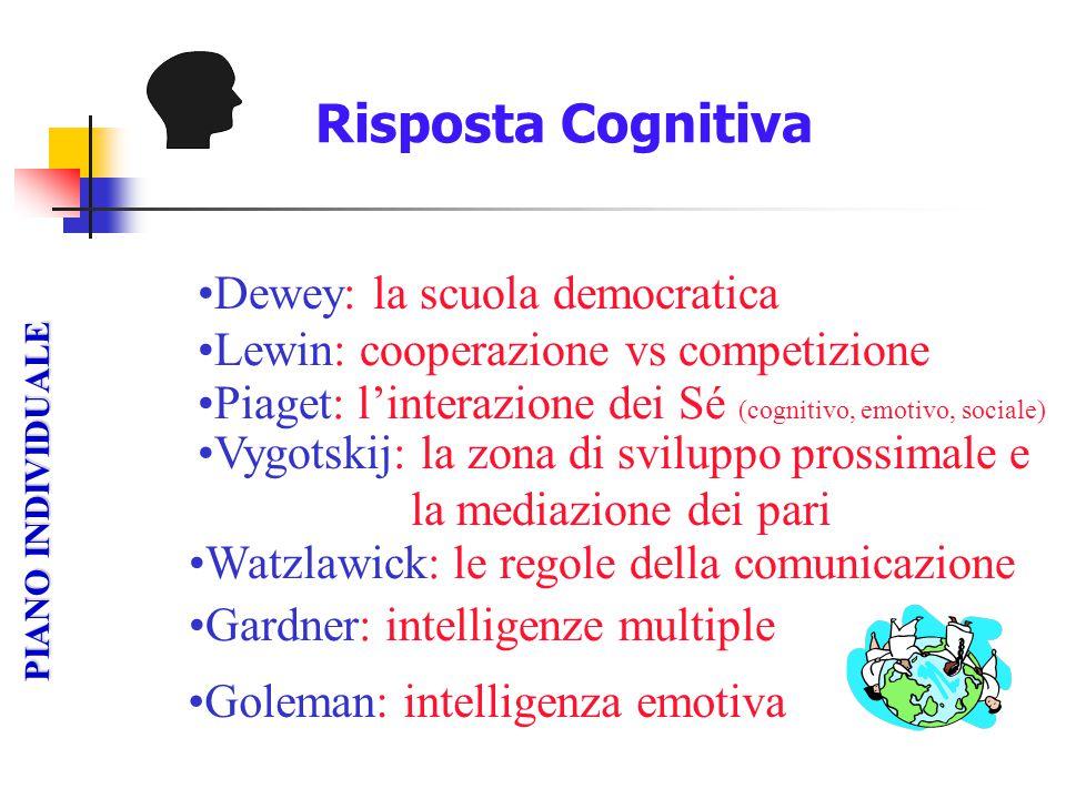 Risposta Cognitiva RISPOSTA PIANO INDIVIDUALE Dewey: la scuola democratica Goleman: intelligenza emotiva Gardner: intelligenze multiple Watzlawick: le
