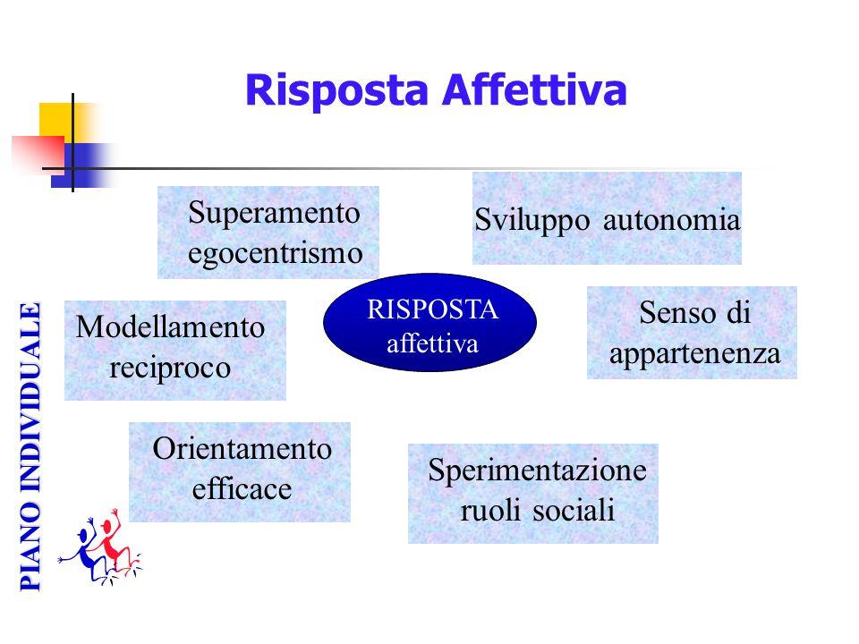 Risposta Affettiva RISPOSTA affettiva PIANO INDIVIDUALE Superamento egocentrismo Sviluppo autonomia Orientamento efficace Modellamento reciproco Speri