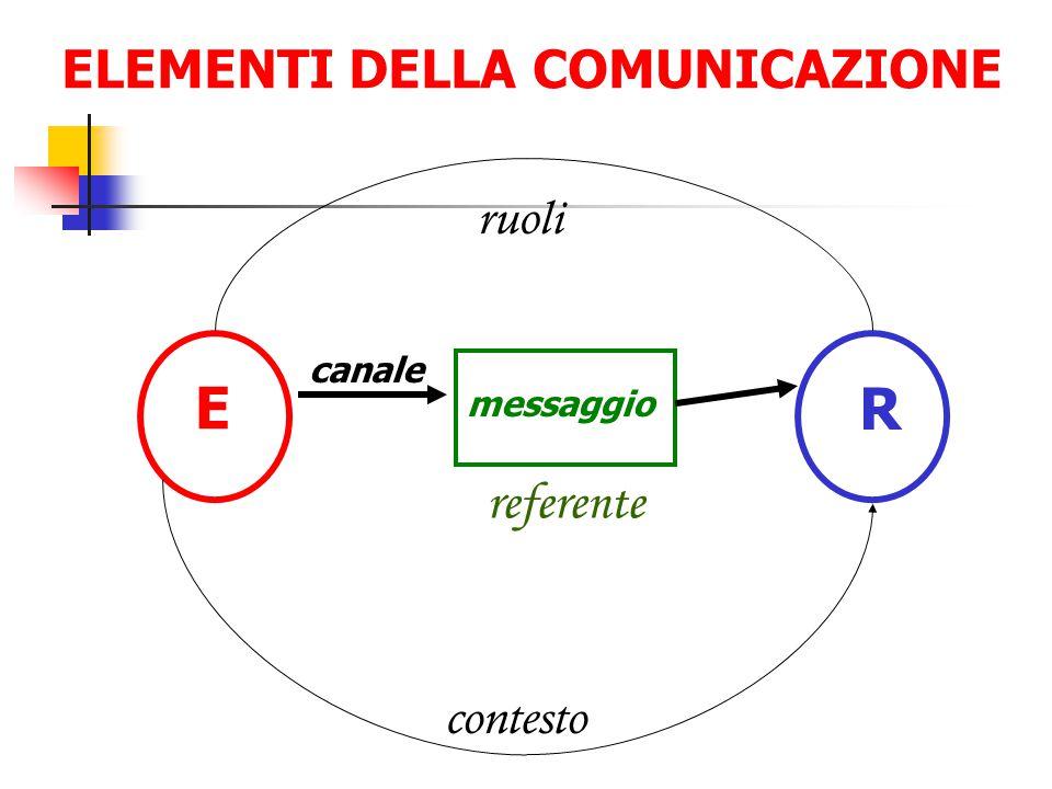 E R canale messaggio referente contesto ruoli ELEMENTI DELLA COMUNICAZIONE