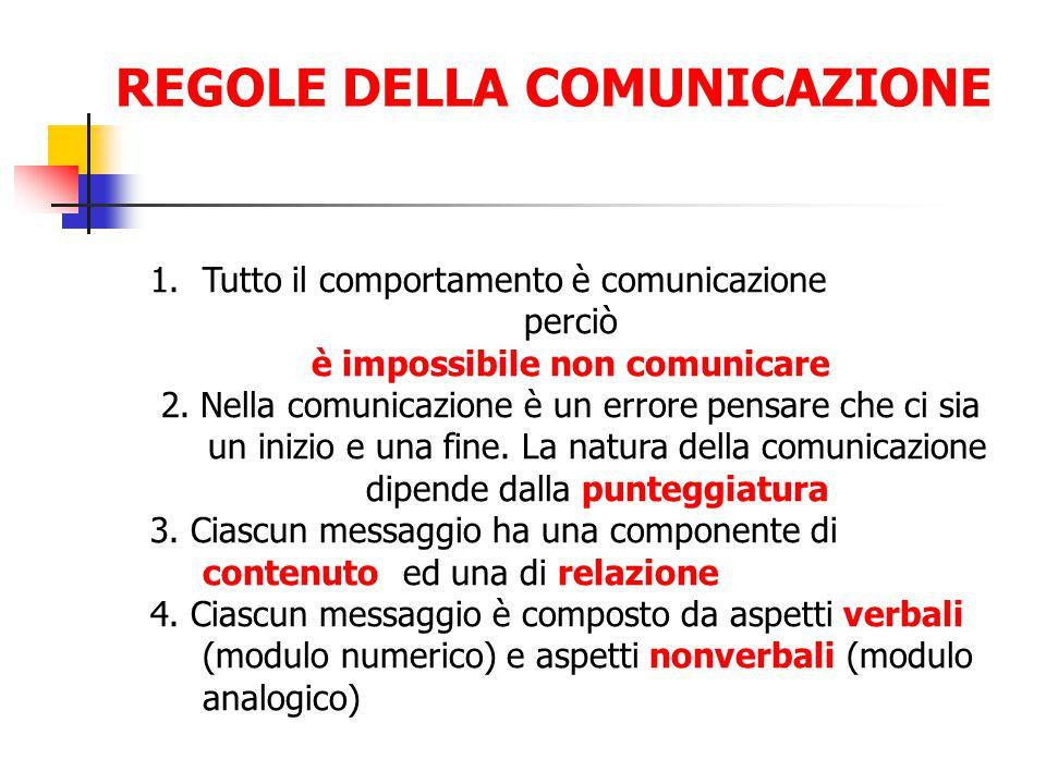 REGOLE DELLA COMUNICAZIONE 1.Tutto il comportamento è comunicazione perciò è impossibile non comunicare 2. Nella comunicazione è un errore pensare che