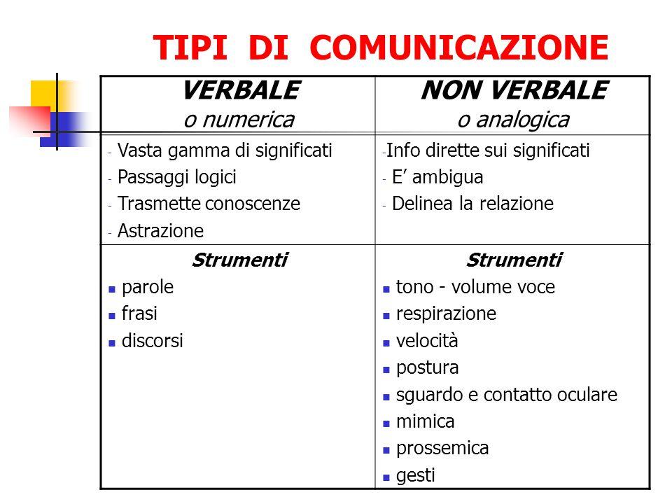 TIPI DI COMUNICAZIONE VERBALE o numerica NON VERBALE o analogica - Vasta gamma di significati - Passaggi logici - Trasmette conoscenze - Astrazione -