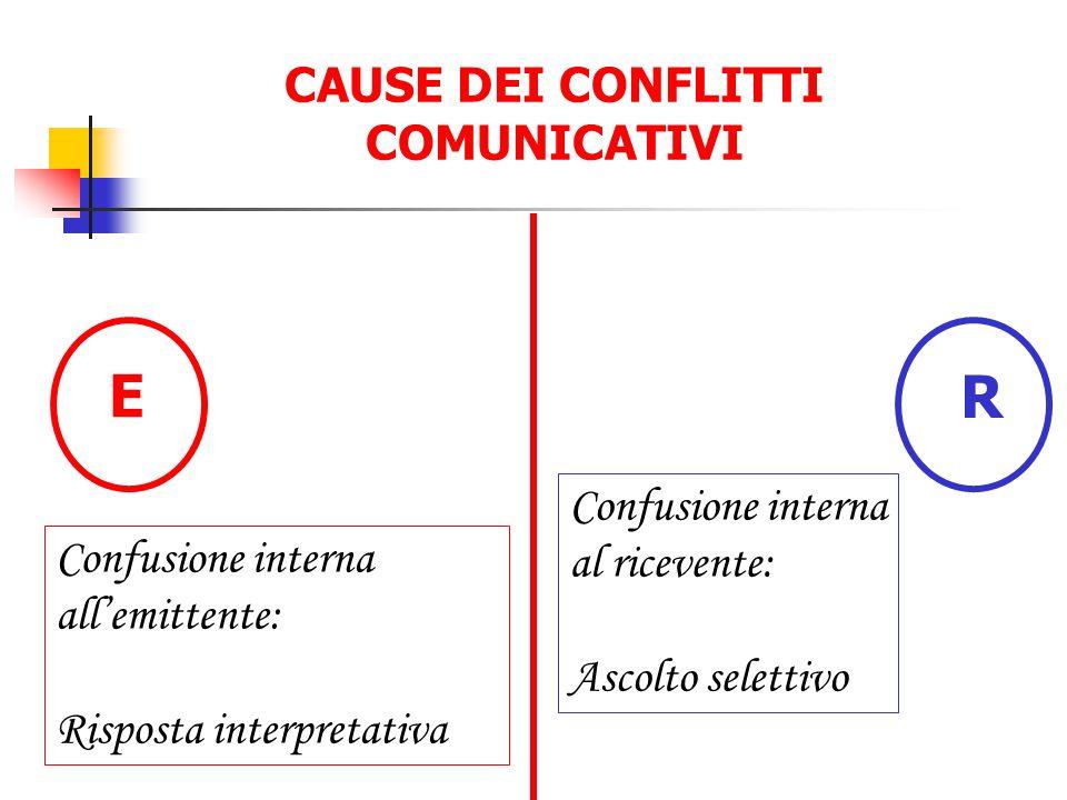 CAUSE DEI CONFLITTI COMUNICATIVI R Confusione interna al ricevente: Ascolto selettivo E Confusione interna all'emittente: Risposta interpretativa