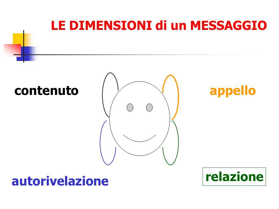 VERBALIZZAZIONE E' una forma di supporto verbale che riformula lo stato emotivo presente nel messaggio ascoltato.