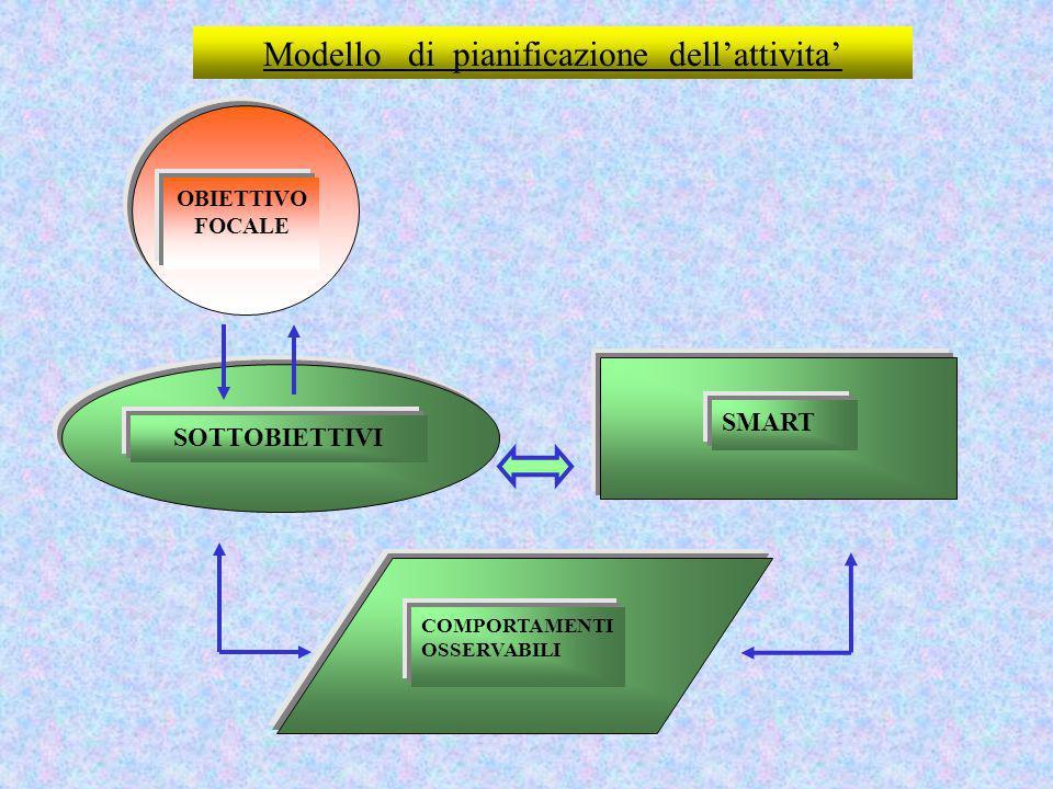 Modello di pianificazione dell'attivita' OBIETTIVO FOCALE SOTTOBIETTIVI SMART COMPORTAMENTI OSSERVABILI