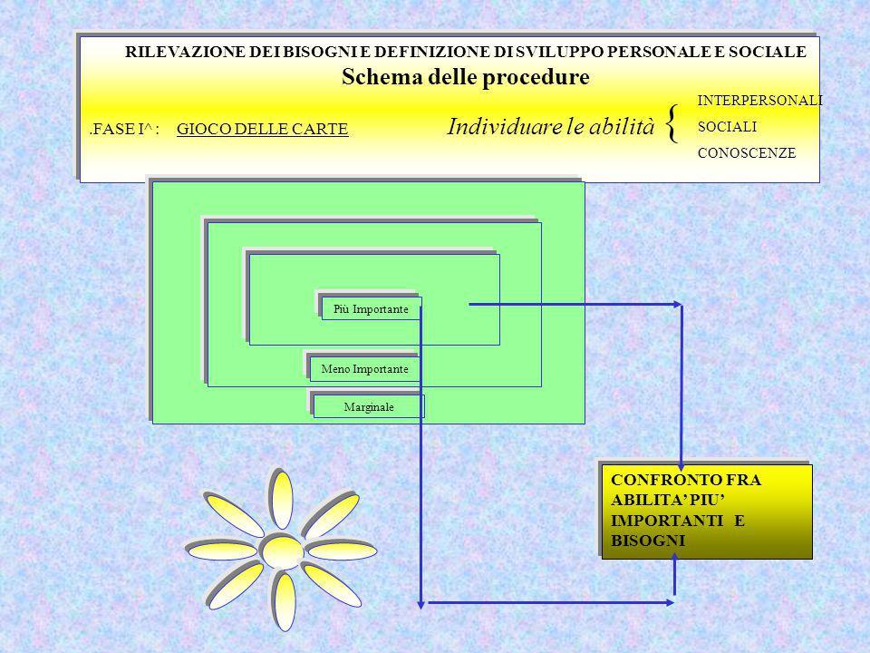 RILEVAZIONE DEI BISOGNI E DEFINIZIONE DI SVILUPPO PERSONALE E SOCIALE Schema delle procedure.FASE I^ : GIOCO DELLE CARTE Individuare le abilità INTER