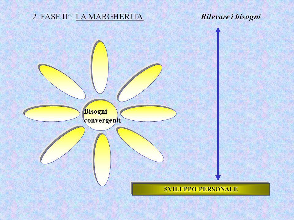 2. FASE II^: LA MARGHERITA Rilevare i bisogni Bisogni convergenti SVILUPPO PERSONALE