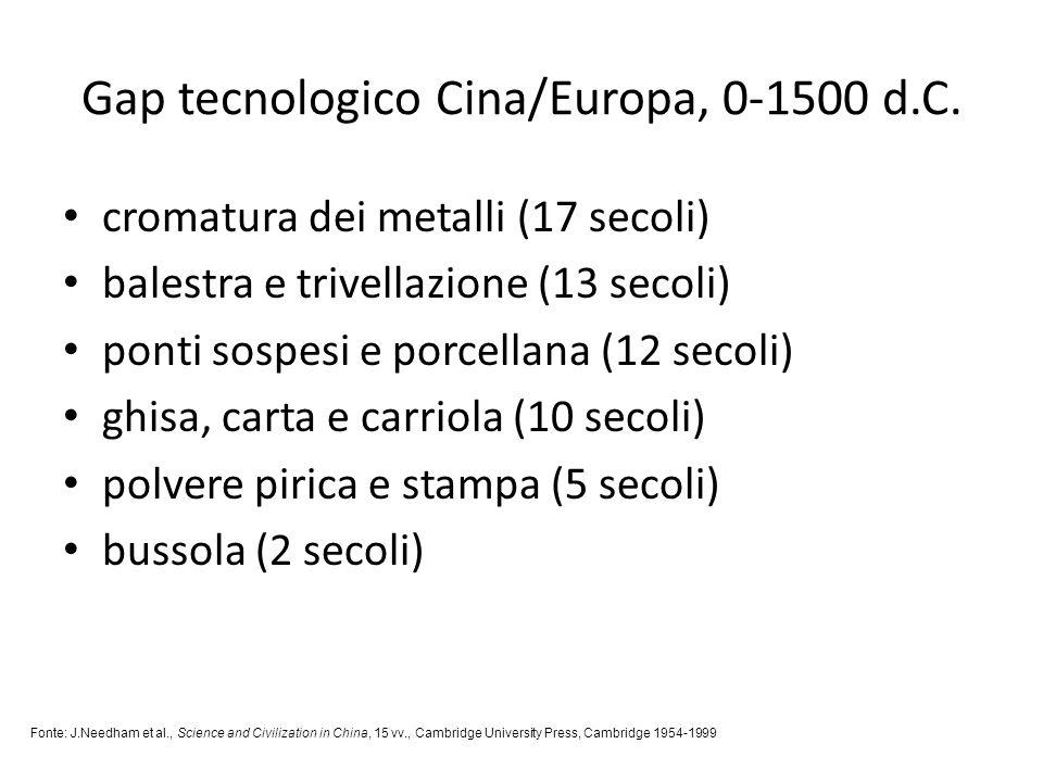 Gap tecnologico Cina/Europa, 0-1500 d.C. cromatura dei metalli (17 secoli) balestra e trivellazione (13 secoli) ponti sospesi e porcellana (12 secoli)
