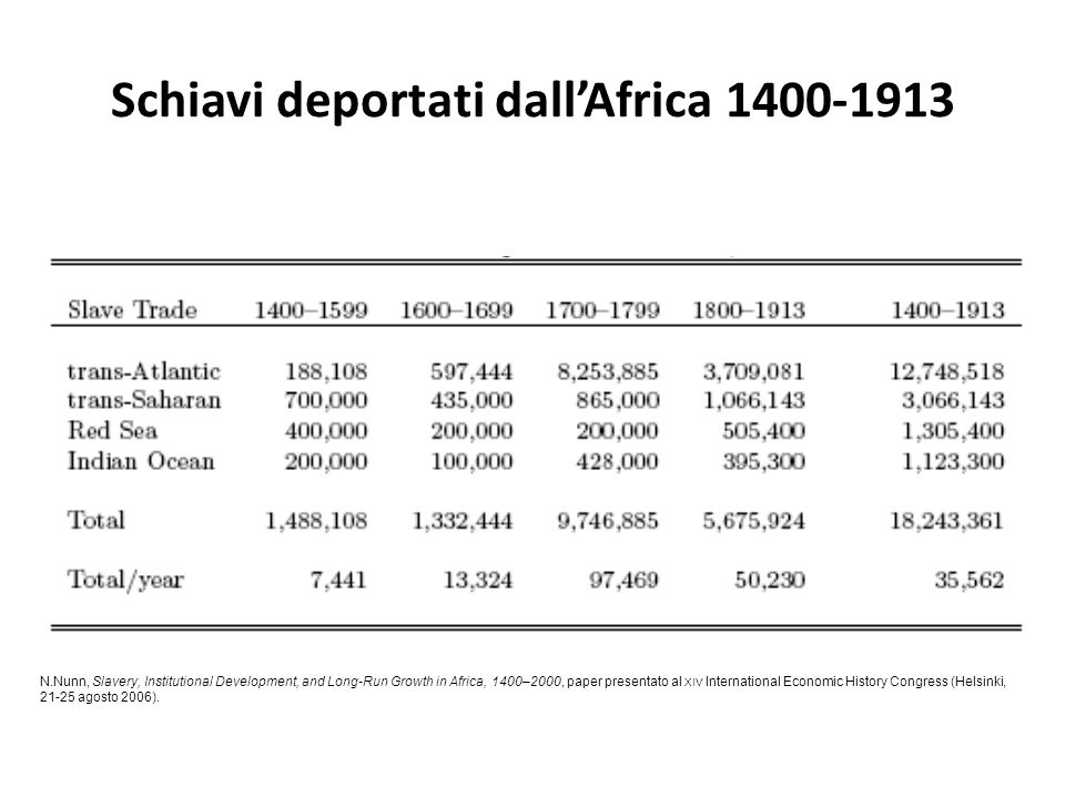 Schiavi deportati dall'Africa 1400-1913 N.Nunn, Slavery, Institutional Development, and Long-Run Growth in Africa, 1400–2000, paper presentato al XIV International Economic History Congress (Helsinki, 21-25 agosto 2006).