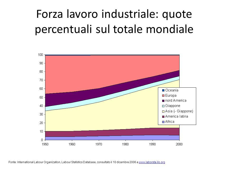 Forza lavoro industriale: quote percentuali sul totale mondiale Fonte: International Labour Organization, Labour Statistics Database, consultato il 10