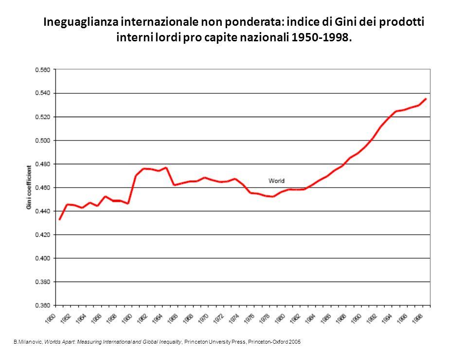 Ineguaglianza internazionale non ponderata: indice di Gini dei prodotti interni lordi pro capite nazionali 1950-1998. B.Milanovic, Worlds Apart: Measu