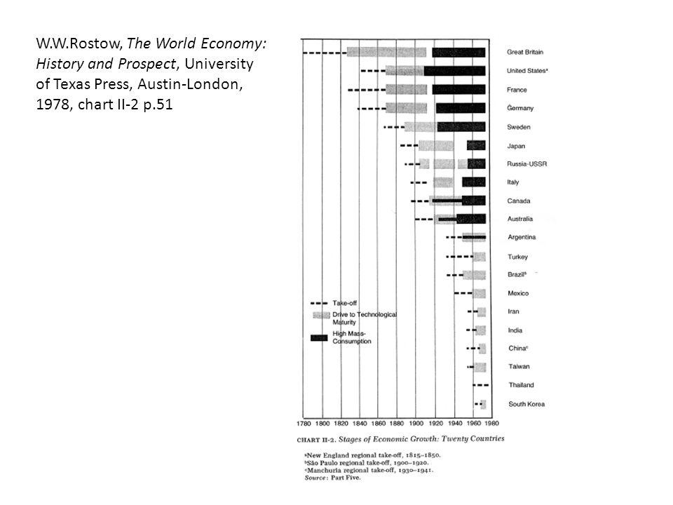 Tavola 1.2.Quote regionali di prodotto lordo mondiale 1820-1998.