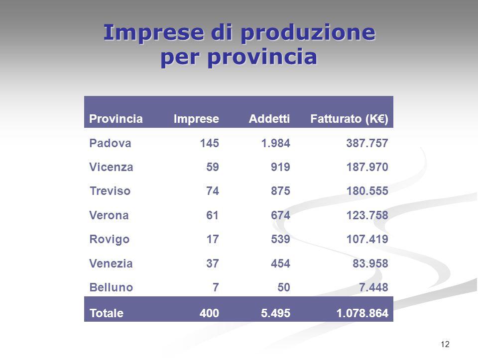 12 Imprese di produzione per provincia ProvinciaImpreseAddettiFatturato (K€) Padova1451.984387.757 Vicenza59919187.970 Treviso74875180.555 Verona61674