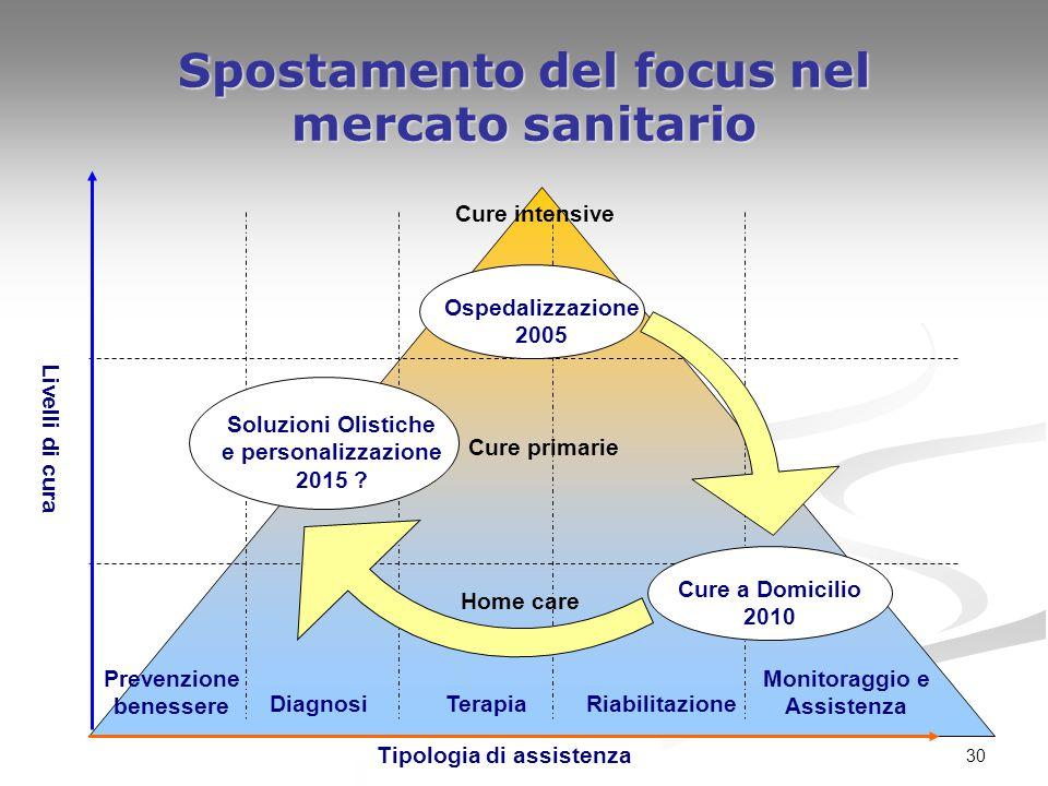 30 Spostamento del focus nel mercato sanitario Livelli di cura Tipologia di assistenza Prevenzione benessere DiagnosiTerapiaRiabilitazione Monitoraggi