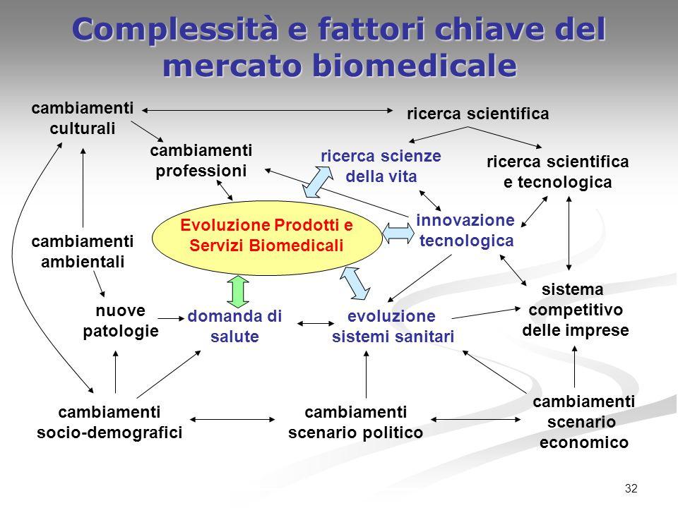 32 Complessità e fattori chiave del mercato biomedicale domanda di salute cambiamenti socio-demografici evoluzione sistemi sanitari ricerca scienze de