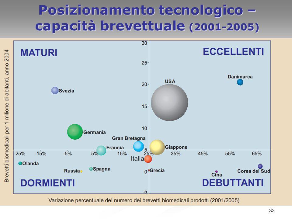 33 Posizionamento tecnologico – capacità brevettuale (2001-2005)
