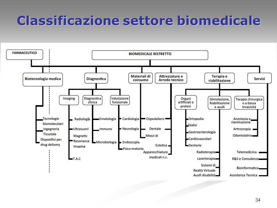 34 Classificazione settore biomedicale