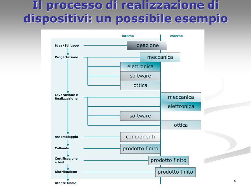 4 Il processo di realizzazione di dispositivi: un possibile esempio
