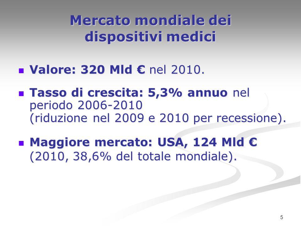 5 Mercato mondiale dei dispositivi medici Valore: 320 Mld € nel 2010. Valore: 320 Mld € nel 2010. Tasso di crescita: 5,3% annuo nel periodo 2006-2010