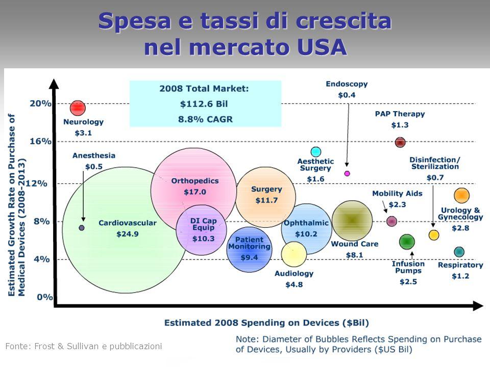 6 Spesa e tassi di crescita nel mercato USA Fonte: Frost & Sullivan e pubblicazioni