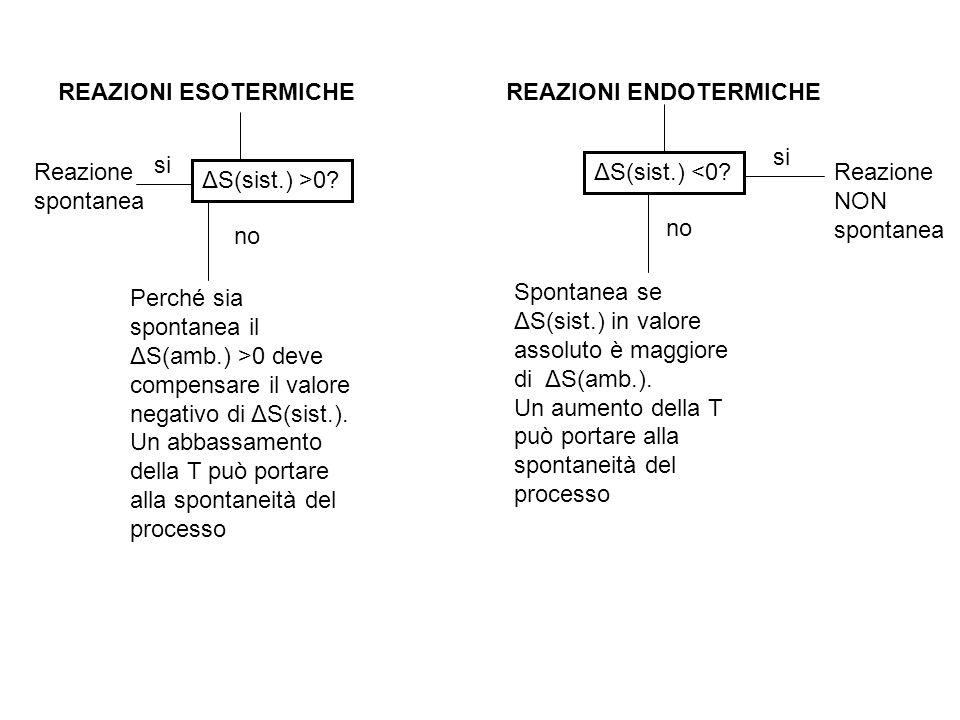 REAZIONI ESOTERMICHEREAZIONI ENDOTERMICHE ΔS(sist.) >0? si Reazione spontanea no Perché sia spontanea il ΔS(amb.) >0 deve compensare il valore negativ
