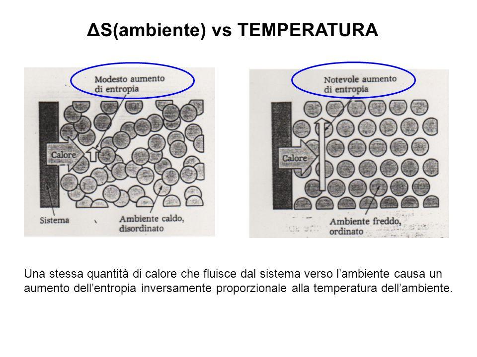 ΔS(ambiente) vs TEMPERATURA Una stessa quantità di calore che fluisce dal sistema verso l'ambiente causa un aumento dell'entropia inversamente proporzionale alla temperatura dell'ambiente.