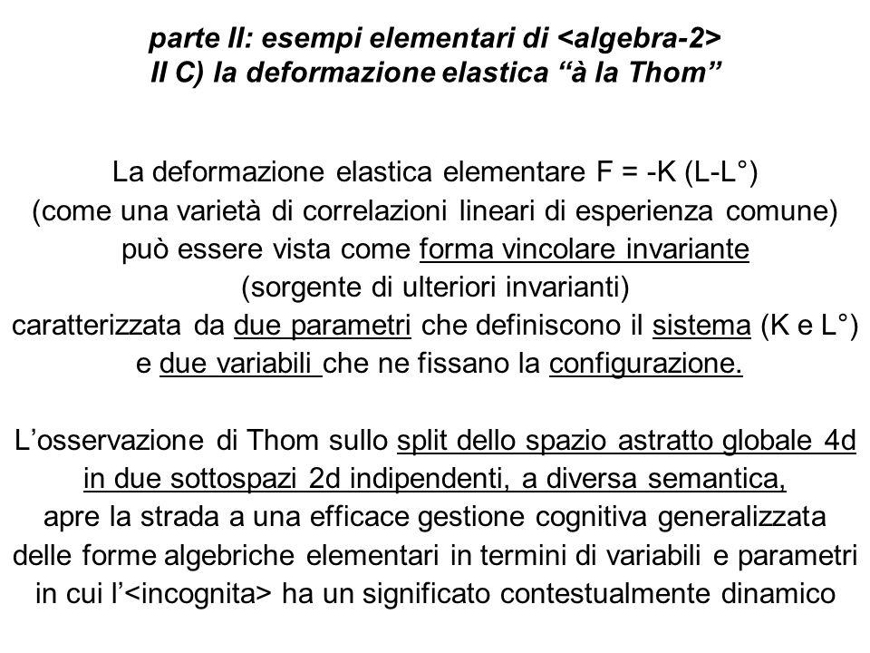 parte II: esempi elementari di II C) la deformazione elastica à la Thom La deformazione elastica elementare F = -K (L-L°) (come una varietà di correlazioni lineari di esperienza comune) può essere vista come forma vincolare invariante (sorgente di ulteriori invarianti) caratterizzata da due parametri che definiscono il sistema (K e L°) e due variabili che ne fissano la configurazione.