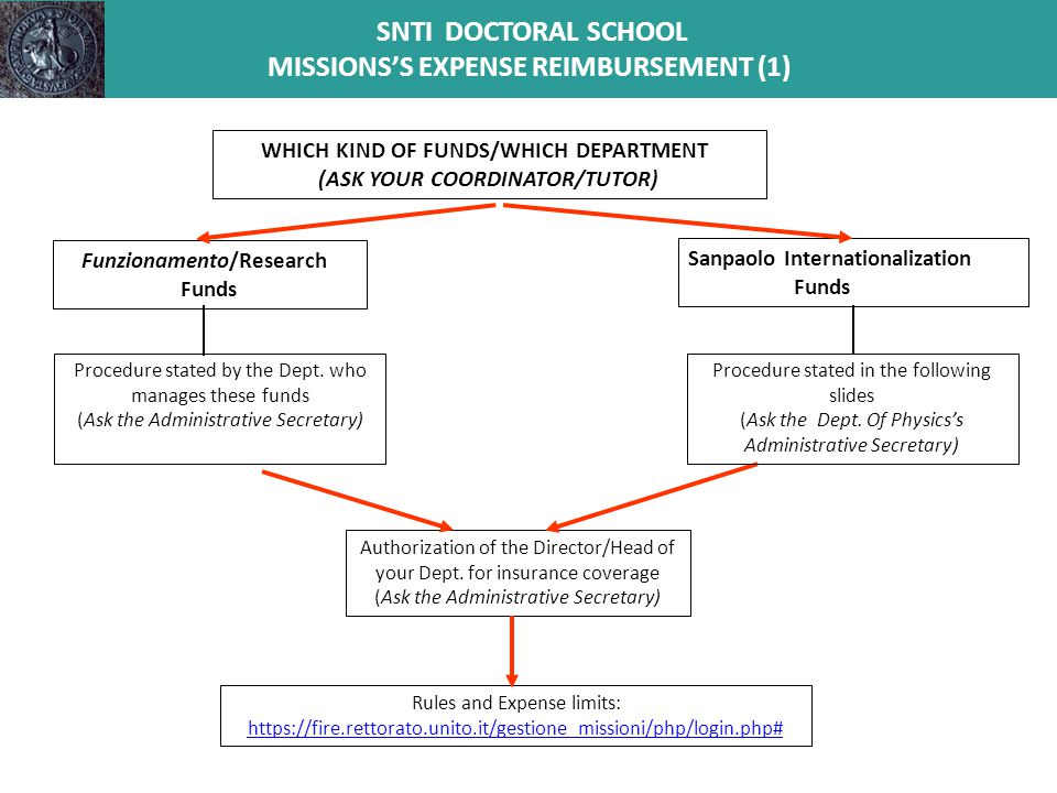 SNTI DOCTORAL SCHOOL MISSIONS'S EXPENSE REIMBURSEMENT (2) PROCEDURE 1.Fill in the Authorization form 2.Obtain the firm of your PhD Coordinator 3.Before Leaving Send a copy by e-mail to: a.PhD Coordinator b.Head of the SNTI School – Prof.