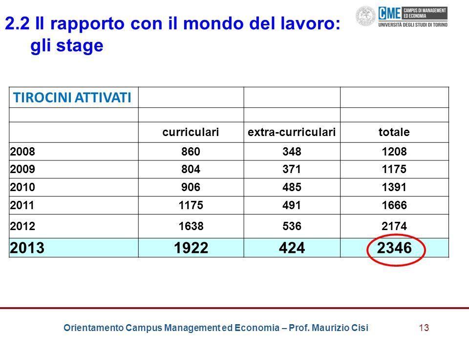 Orientamento Campus Management ed Economia – Prof. Maurizio Cisi13 2.2 Il rapporto con il mondo del lavoro: gli stage TIROCINI ATTIVATI curriculariext