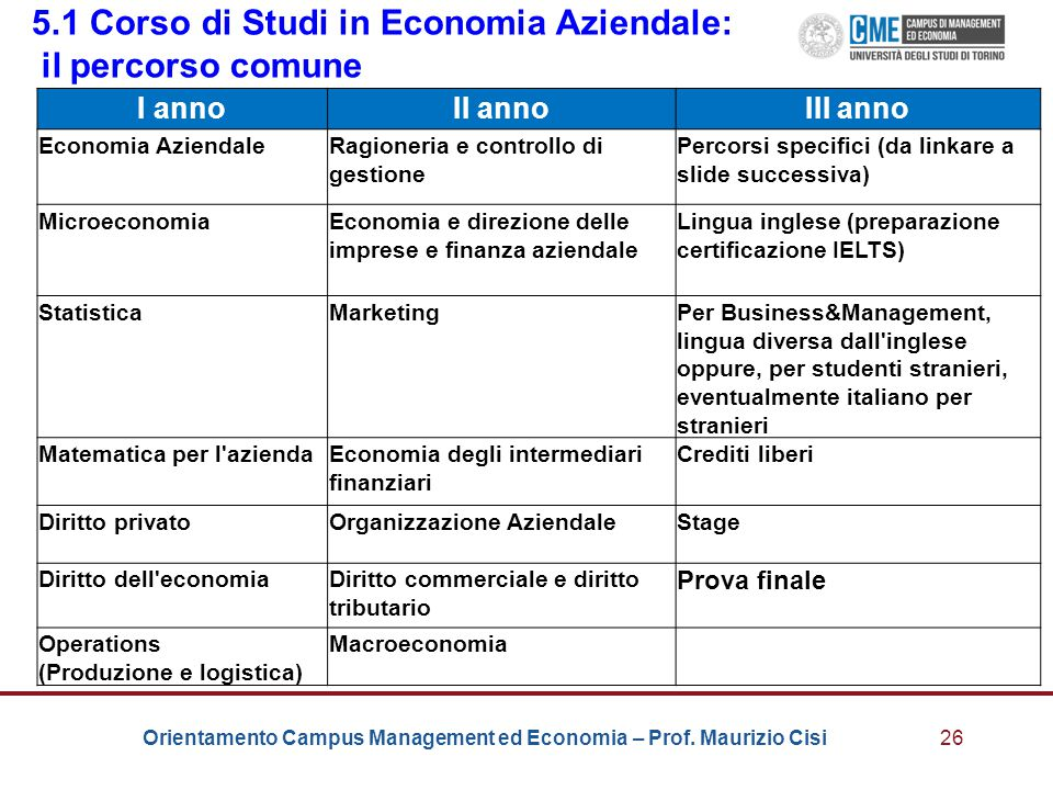 Orientamento Campus Management ed Economia – Prof. Maurizio Cisi26 5.1 Corso di Studi in Economia Aziendale: il percorso comune I annoII annoIII anno