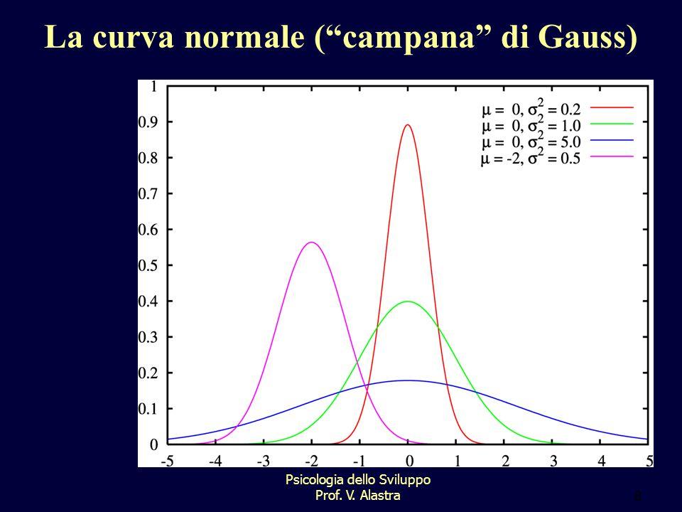 Psicologia dello Sviluppo Prof. V. Alastra8 La curva normale ( campana di Gauss)