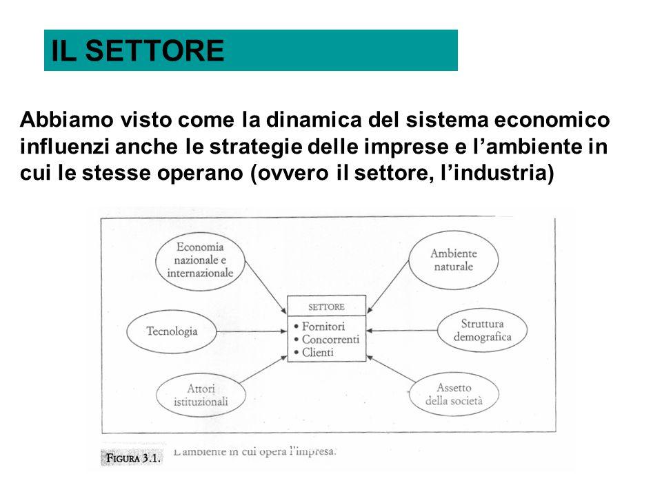 IL SETTORE Abbiamo visto come la dinamica del sistema economico influenzi anche le strategie delle imprese e l'ambiente in cui le stesse operano (ovvero il settore, l'industria)