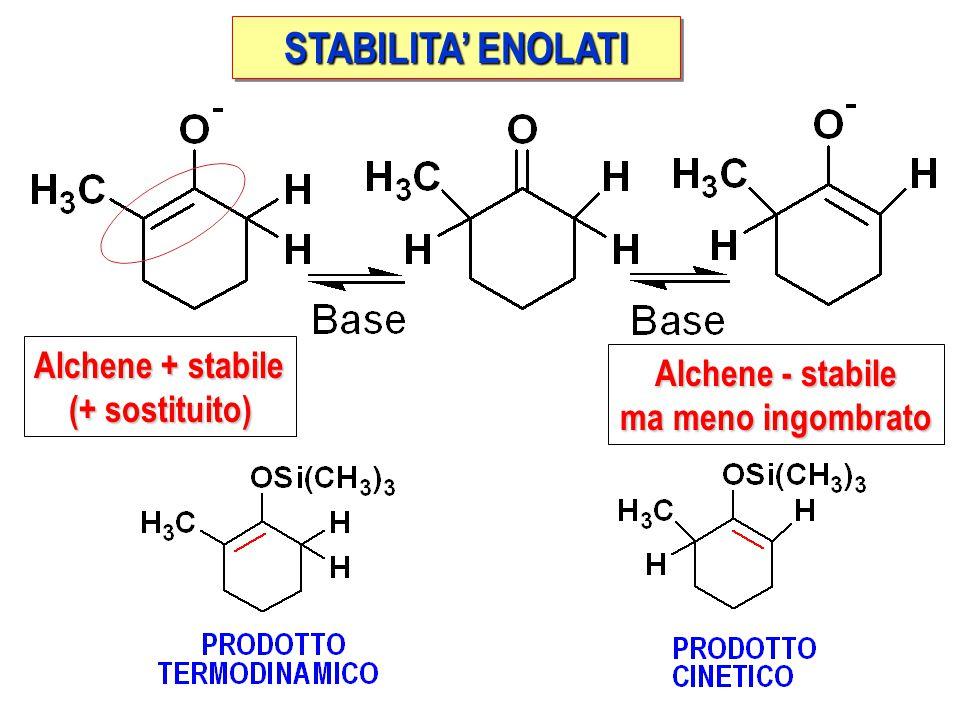 STABILITA' ENOLATI Alchene + stabile (+ sostituito) Alchene - stabile ma meno ingombrato